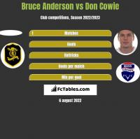 Bruce Anderson vs Don Cowie h2h player stats
