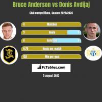 Bruce Anderson vs Donis Avdijaj h2h player stats