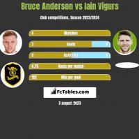 Bruce Anderson vs Iain Vigurs h2h player stats