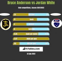 Bruce Anderson vs Jordan White h2h player stats