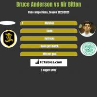 Bruce Anderson vs Nir Bitton h2h player stats