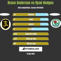 Bruce Anderson vs Ryan Hedges h2h player stats