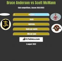 Bruce Anderson vs Scott McMann h2h player stats