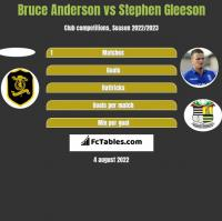 Bruce Anderson vs Stephen Gleeson h2h player stats