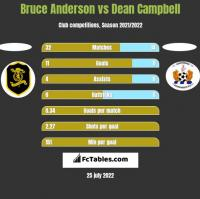 Bruce Anderson vs Dean Campbell h2h player stats