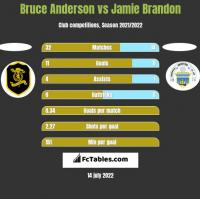 Bruce Anderson vs Jamie Brandon h2h player stats