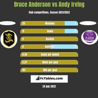 Bruce Anderson vs Andy Irving h2h player stats