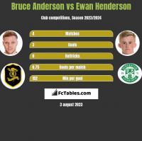 Bruce Anderson vs Ewan Henderson h2h player stats