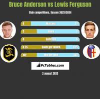 Bruce Anderson vs Lewis Ferguson h2h player stats