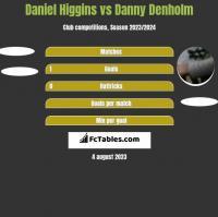Daniel Higgins vs Danny Denholm h2h player stats