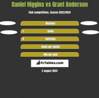 Daniel Higgins vs Grant Anderson h2h player stats