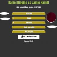 Daniel Higgins vs Jamie Hamill h2h player stats