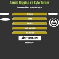 Daniel Higgins vs Kyle Turner h2h player stats