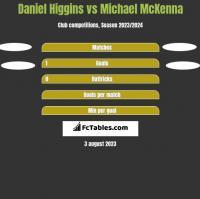 Daniel Higgins vs Michael McKenna h2h player stats