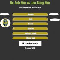 Bo-Sub Kim vs Jae-Bong Kim h2h player stats