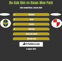 Bo-Sub Kim vs Kwan-Woo Park h2h player stats