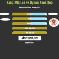 Sang-Min Lee vs Hyeon-Seok Doo h2h player stats