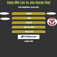 Sang-Min Lee vs Jun-Hyeok Choi h2h player stats