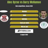 Alec Byrne vs Barry McNamee h2h player stats