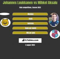 Johannes Luukkanen vs Mihkel Aksalu h2h player stats