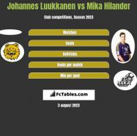 Johannes Luukkanen vs Mika Hilander h2h player stats