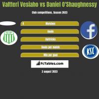 Valtteri Vesiaho vs Daniel O'Shaughnessy h2h player stats