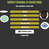 Valtteri Vesiaho vs David Addy h2h player stats