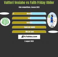 Valtteri Vesiaho vs Faith Friday Obilor h2h player stats