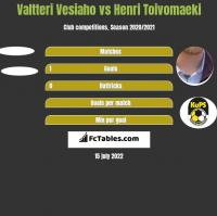 Valtteri Vesiaho vs Henri Toivomaeki h2h player stats