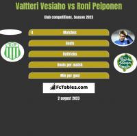 Valtteri Vesiaho vs Roni Peiponen h2h player stats