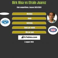 Birk Risa vs Efrain Juarez h2h player stats