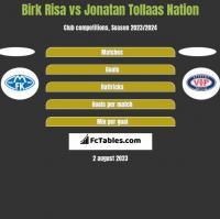 Birk Risa vs Jonatan Tollaas Nation h2h player stats