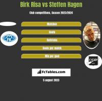 Birk Risa vs Steffen Hagen h2h player stats