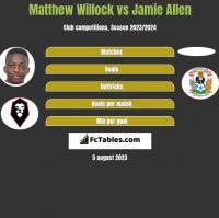Matthew Willock vs Jamie Allen h2h player stats