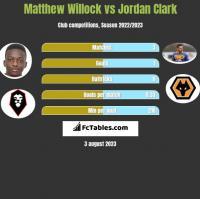 Matthew Willock vs Jordan Clark h2h player stats