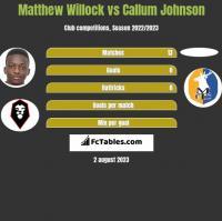 Matthew Willock vs Callum Johnson h2h player stats