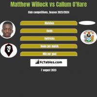 Matthew Willock vs Callum O'Hare h2h player stats