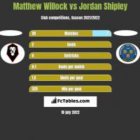 Matthew Willock vs Jordan Shipley h2h player stats