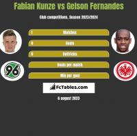Fabian Kunze vs Gelson Fernandes h2h player stats