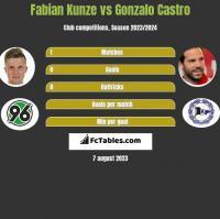 Fabian Kunze vs Gonzalo Castro h2h player stats
