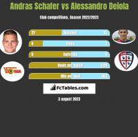 Andras Schafer vs Alessandro Deiola h2h player stats