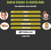 Andras Schafer vs Andrija Balic h2h player stats