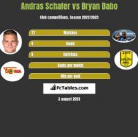Andras Schafer vs Bryan Dabo h2h player stats