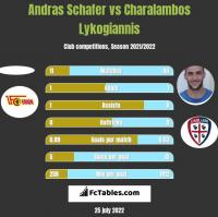 Andras Schafer vs Charalambos Lykogiannis h2h player stats