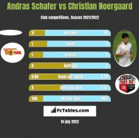 Andras Schafer vs Christian Noergaard h2h player stats