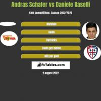 Andras Schafer vs Daniele Baselli h2h player stats