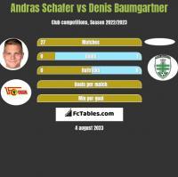 Andras Schafer vs Denis Baumgartner h2h player stats