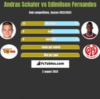 Andras Schafer vs Edimilson Fernandes h2h player stats
