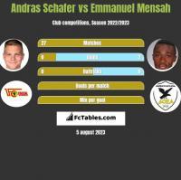 Andras Schafer vs Emmanuel Mensah h2h player stats