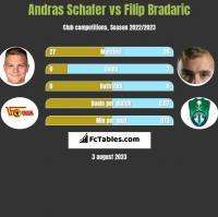 Andras Schafer vs Filip Bradaric h2h player stats